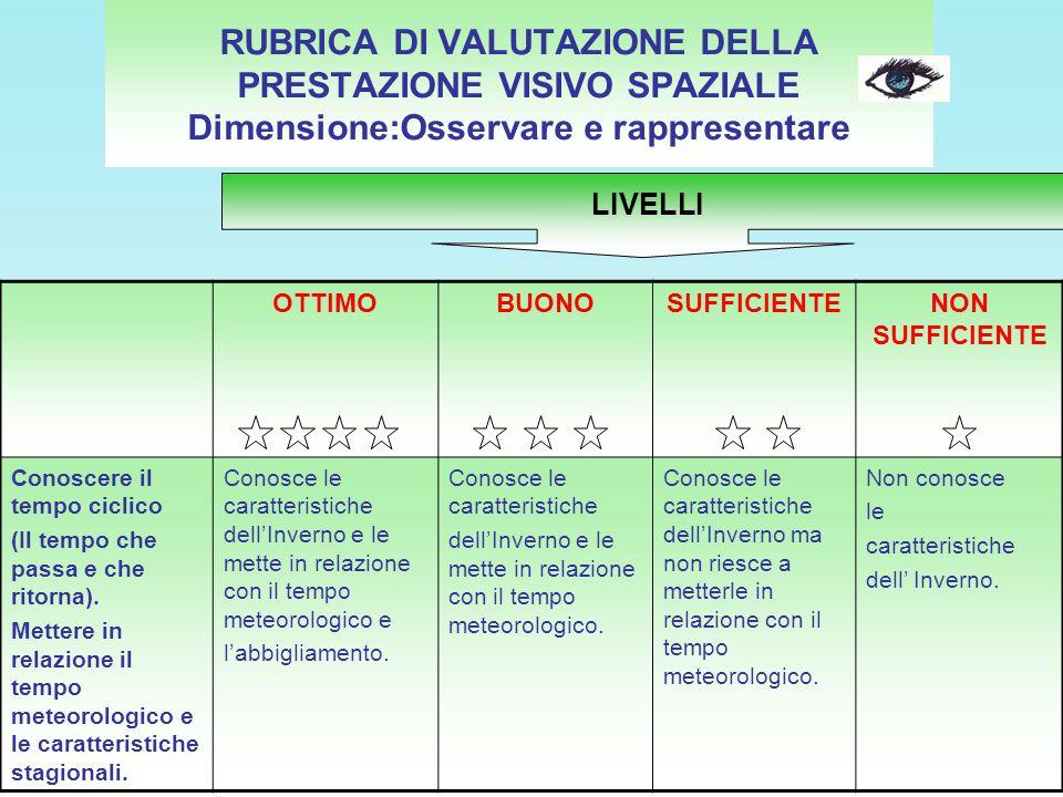 RUBRICA DI VALUTAZIONE DELLA PRESTAZIONE VISIVO SPAZIALE Dimensione:Osservare e rappresentare OTTIMOBUONOSUFFICIENTENON SUFFICIENTE Conoscere il tempo