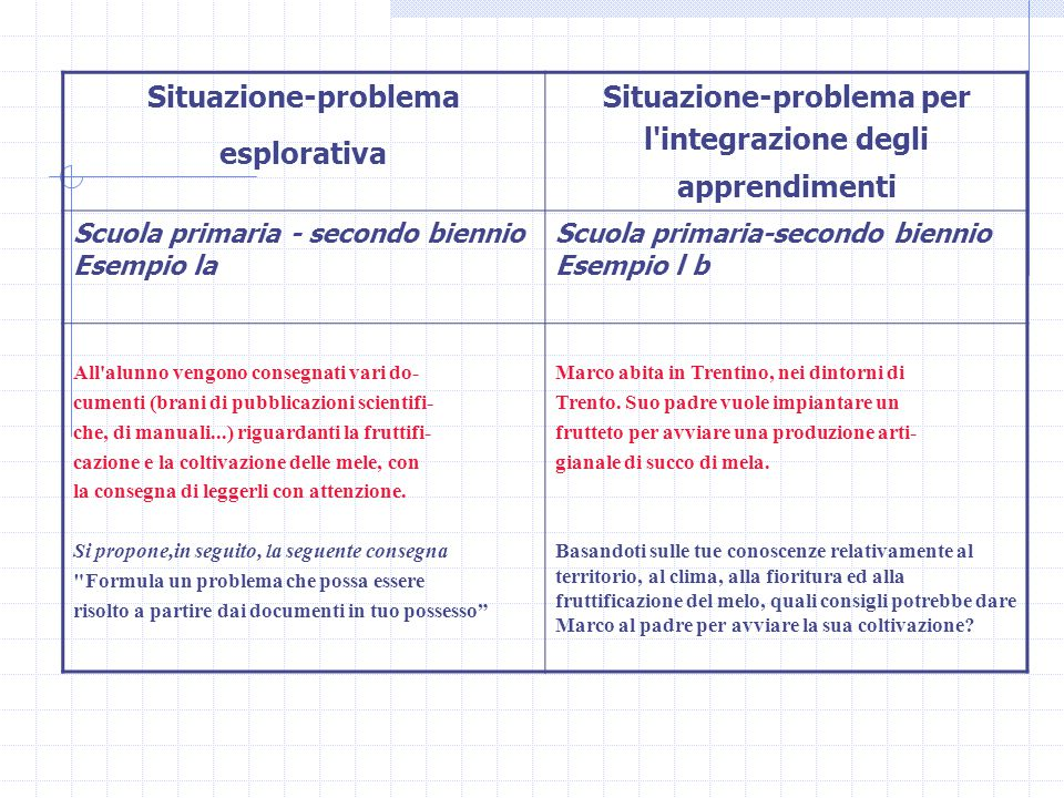 Situazione-problema esplorativa Situazione-problema per l'integrazione degli apprendimenti Scuola primaria - secondo biennio Esempio la Scuola primari