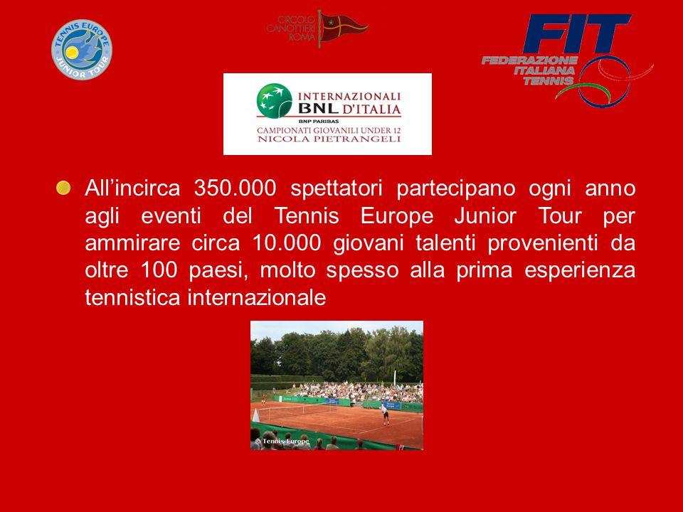 All'incirca 350.000 spettatori partecipano ogni anno agli eventi del Tennis Europe Junior Tour per ammirare circa 10.000 giovani talenti provenienti da oltre 100 paesi, molto spesso alla prima esperienza tennistica internazionale
