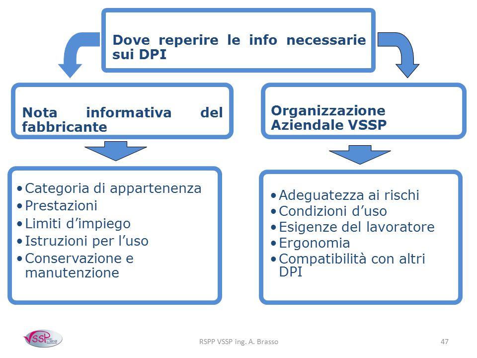RSPP VSSP ing. A. Brasso47 Dove reperire le info necessarie sui DPI Organizzazione Aziendale VSSP Adeguatezza ai rischi Condizioni d'uso Esigenze del