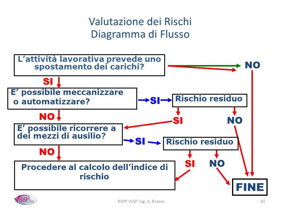RSPP VSSP ing. A. Brasso61 Valutazione dei Rischi Diagramma di Flusso L'attività lavorativa prevede uno spostamento dei carichi? E' possibile ricorrer