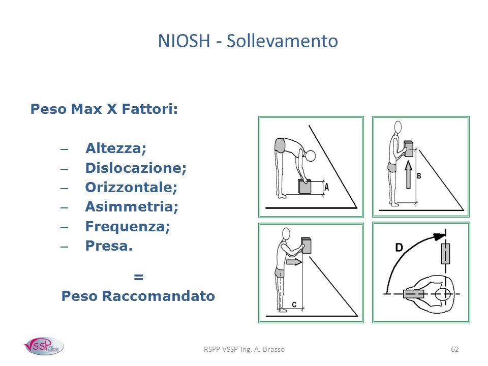 RSPP VSSP ing. A. Brasso62 NIOSH - Sollevamento Peso Max X Fattori: – Altezza; – Dislocazione; – Orizzontale; – Asimmetria; – Frequenza; – Presa. = Pe