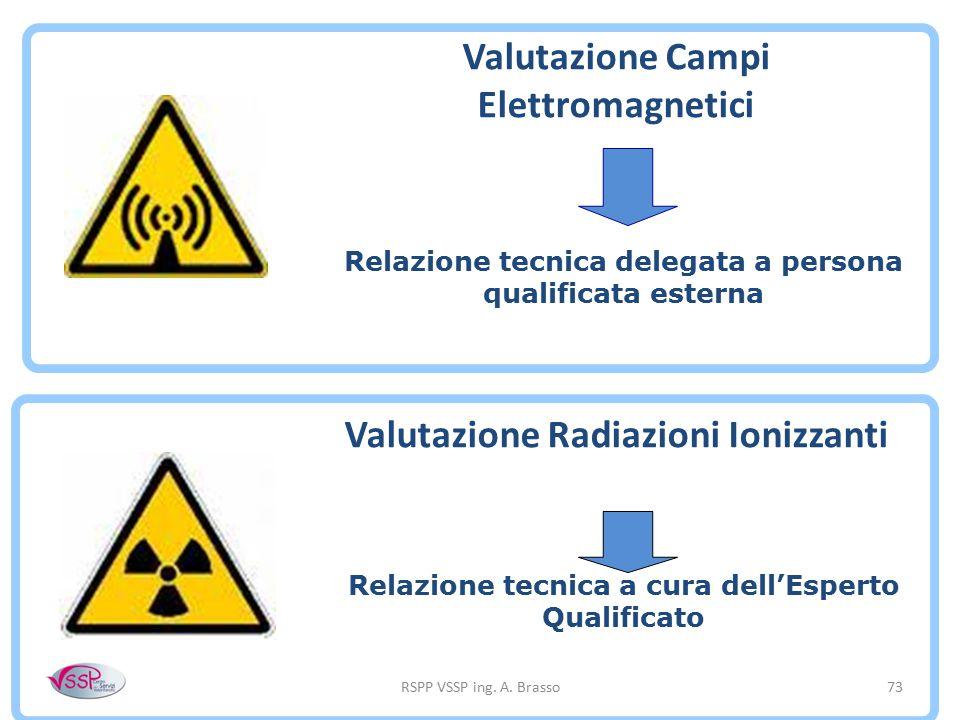 RSPP VSSP ing. A. Brasso73 Valutazione Campi Elettromagnetici Relazione tecnica delegata a persona qualificata esterna Valutazione Radiazioni Ionizzan