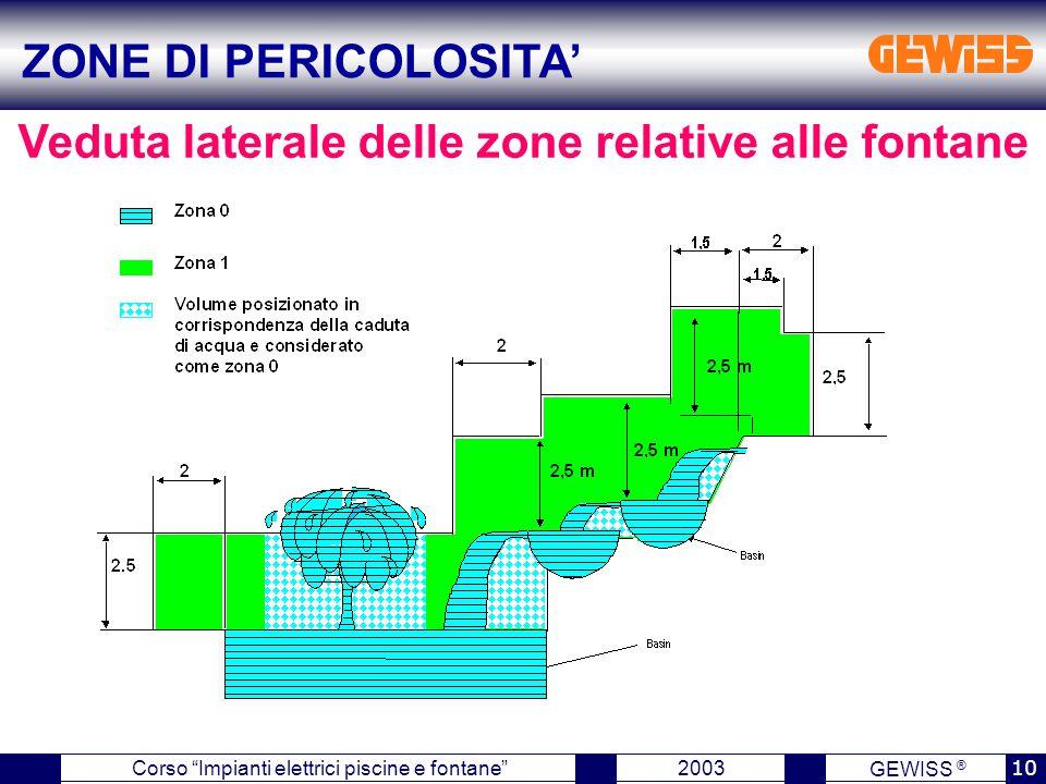"""GEWISS ® 2003 10 Corso """"Impianti elettrici piscine e fontane"""" Veduta laterale delle zone relative alle fontane ZONE DI PERICOLOSITA'"""