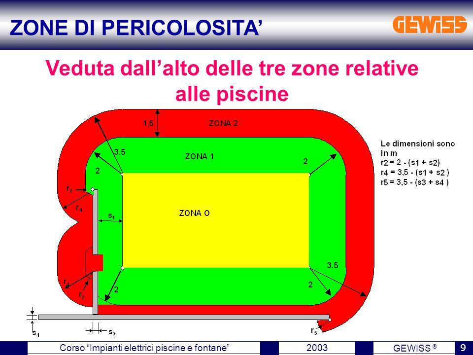 """GEWISS ® 2003 9 Corso """"Impianti elettrici piscine e fontane"""" Veduta dall'alto delle tre zone relative alle piscine ZONE DI PERICOLOSITA'"""