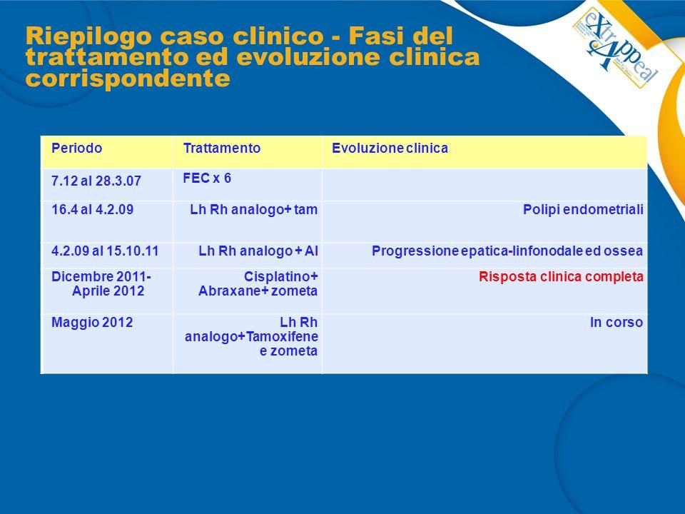 Riepilogo caso clinico - Fasi del trattamento ed evoluzione clinica corrispondente PeriodoTrattamentoEvoluzione clinica 7.12 al 28.3.07 FEC x 6 16.4 al 4.2.09Lh Rh analogo+ tamPolipi endometriali 4.2.09 al 15.10.11Lh Rh analogo + AIProgressione epatica-linfonodale ed ossea Dicembre 2011- Aprile 2012 Cisplatino+ Abraxane+ zometa Risposta clinica completa Maggio 2012Lh Rh analogo+Tamoxifene e zometa In corso