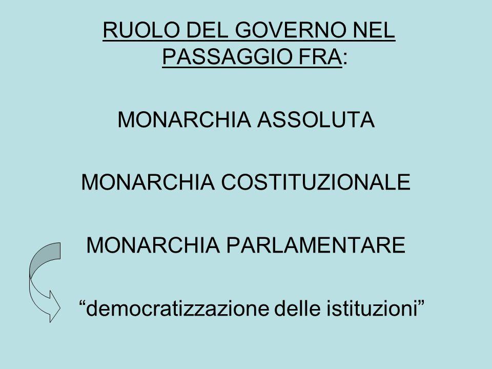 RUOLO DEL GOVERNO NEL PASSAGGIO FRA: MONARCHIA ASSOLUTA MONARCHIA COSTITUZIONALE MONARCHIA PARLAMENTARE democratizzazione delle istituzioni