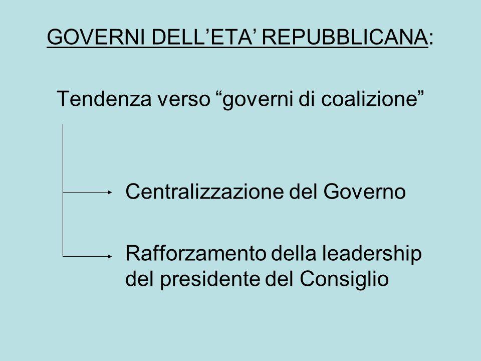 GOVERNI DELL'ETA' REPUBBLICANA: Tendenza verso governi di coalizione Centralizzazione del Governo Rafforzamento della leadership del presidente del Consiglio