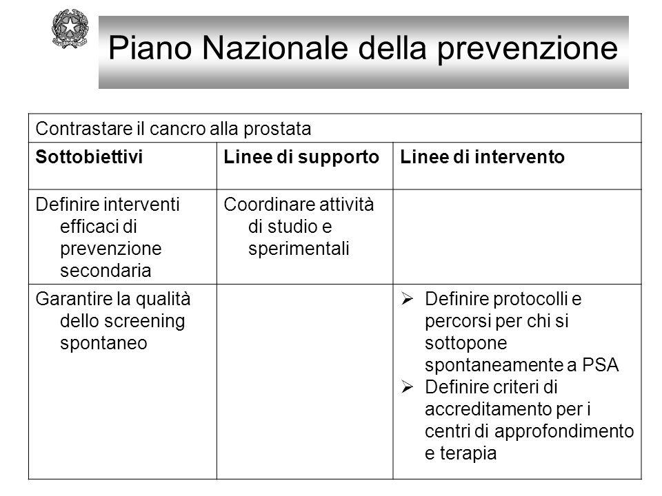 Contrastare il cancro alla prostata SottobiettiviLinee di supportoLinee di intervento Definire interventi efficaci di prevenzione secondaria Coordinar