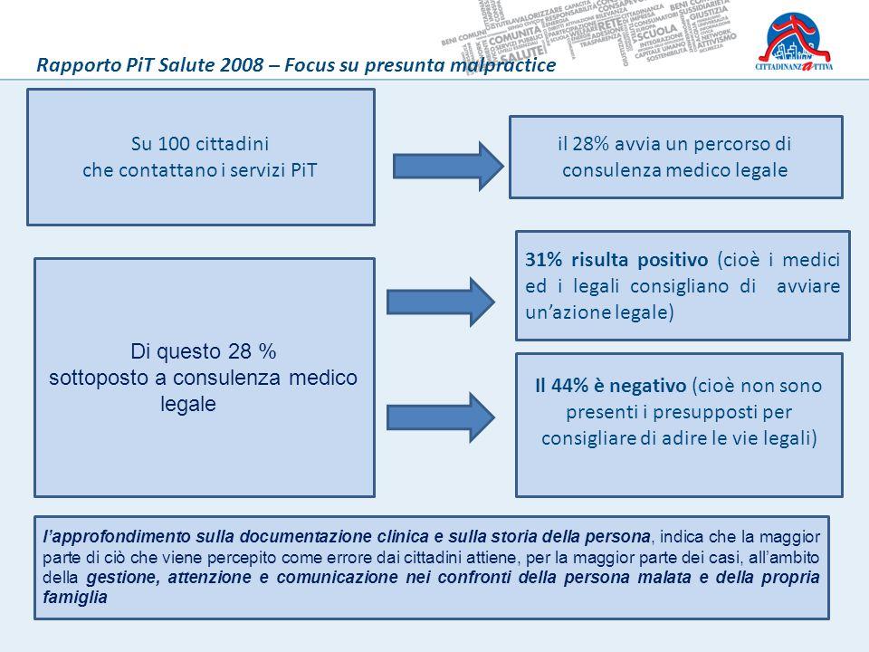 Su 100 cittadini che contattano i servizi PiT il 28% avvia un percorso di consulenza medico legale 31% risulta positivo (cioè i medici ed i legali con
