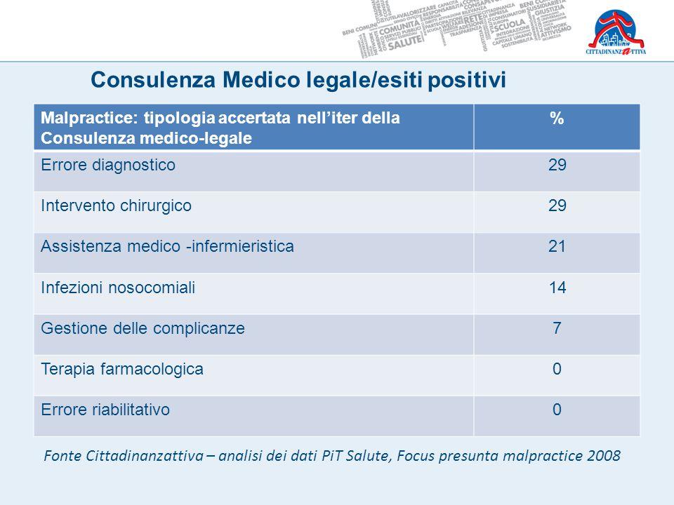 Consulenza Medico legale/esiti positivi Malpractice: tipologia accertata nell'iter della Consulenza medico-legale % Errore diagnostico29 Intervento ch