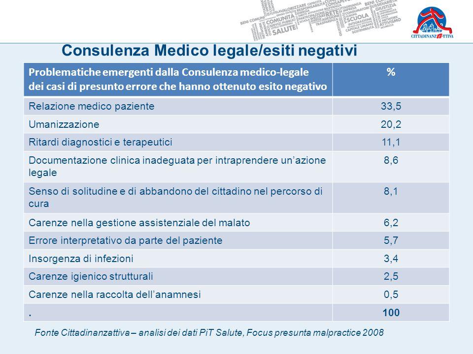 Consulenza Medico legale/esiti negativi Problematiche emergenti dalla Consulenza medico-legale dei casi di presunto errore che hanno ottenuto esito ne