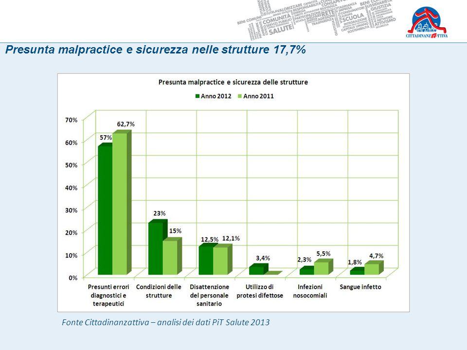 Presunta malpractice e sicurezza nelle strutture 17,7% Fonte Cittadinanzattiva – analisi dei dati PiT Salute 2013