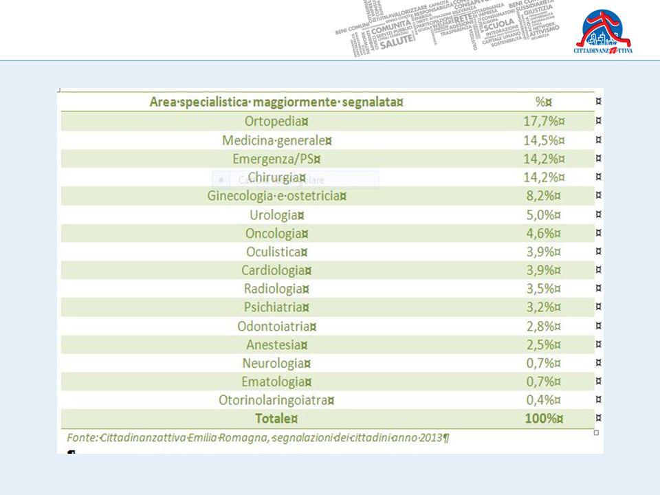 Presunta malpractice e sicurezza delle strutture Fonte Cittadinanzattiva Emilia Romagna – anno 2013