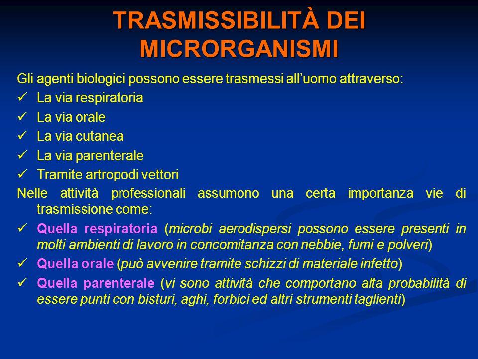 TRASMISSIBILITÀ DEI MICRORGANISMI Gli agenti biologici possono essere trasmessi all'uomo attraverso: La via respiratoria La via orale La via cutanea L