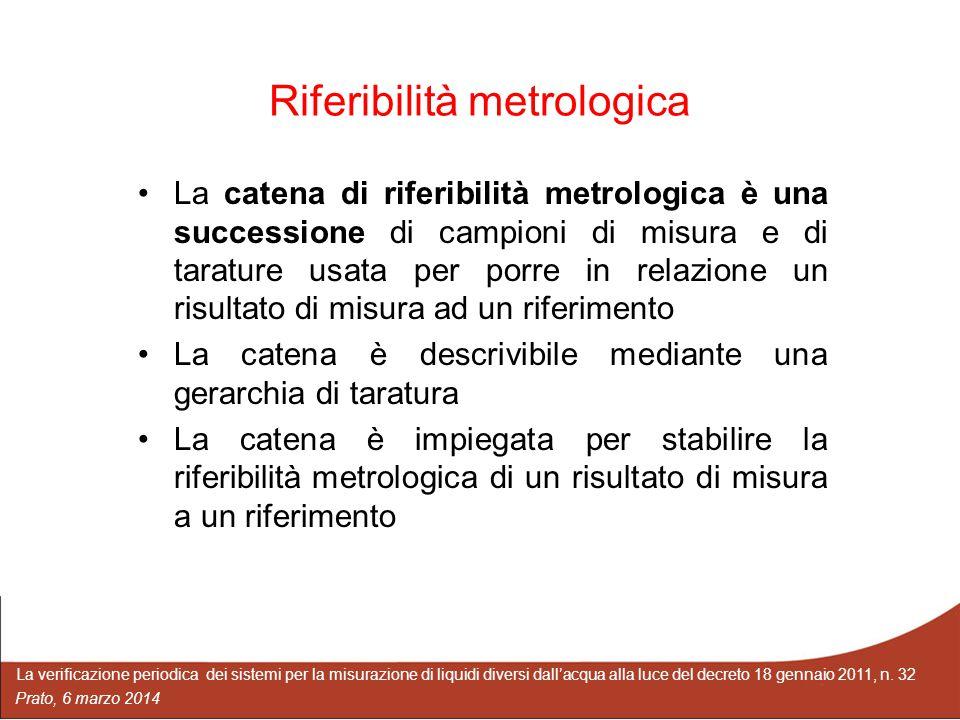 La verificazione periodica dei sistemi per la misurazione di liquidi diversi dall'acqua alla luce del decreto 18 gennaio 2011, n. 32 Prato, 6 marzo 20