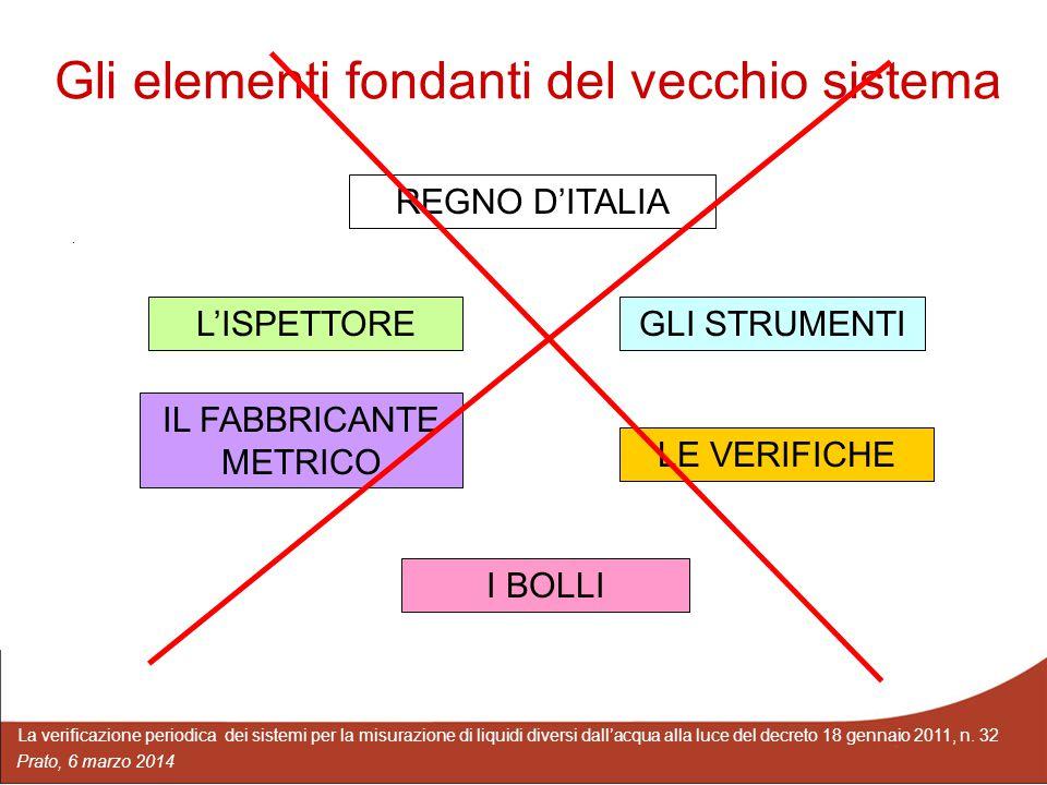 La verificazione periodica dei sistemi per la misurazione di liquidi diversi dall'acqua alla luce del decreto 18 gennaio 2011, n.