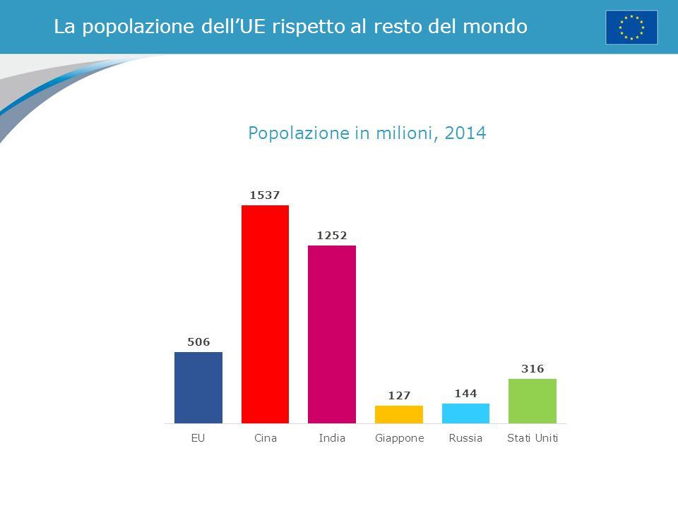 La popolazione dell'UE rispetto al resto del mondo Popolazione in milioni, 2014