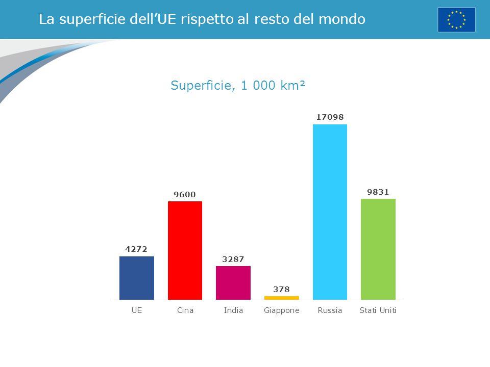 La superficie dell'UE rispetto al resto del mondo Superficie, 1 000 km²