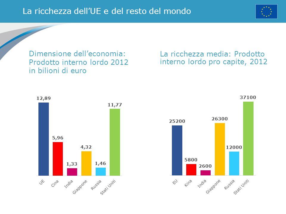 La ricchezza dell'UE e del resto del mondo Dimensione dell'economia: Prodotto interno lordo 2012 in bilioni di euro La ricchezza media: Prodotto inter