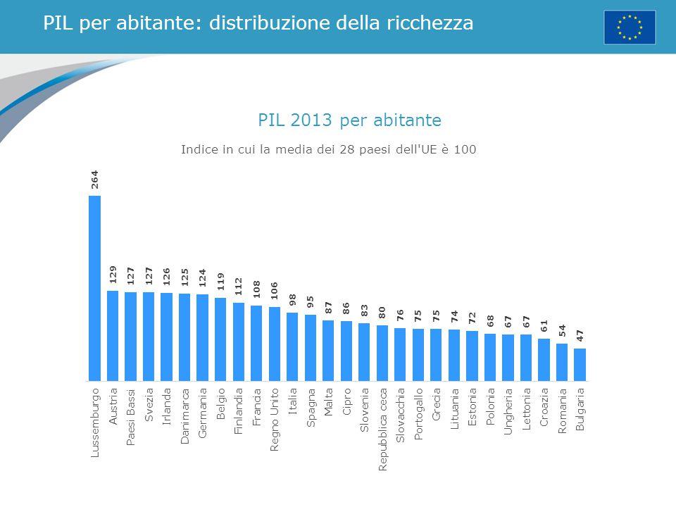 PIL per abitante: distribuzione della ricchezza PIL 2013 per abitante Indice in cui la media dei 28 paesi dell'UE è 100