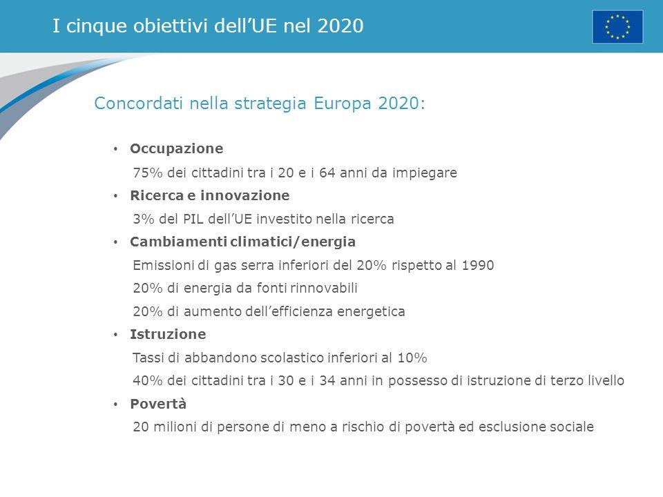 I cinque obiettivi dell'UE nel 2020 Concordati nella strategia Europa 2020: Occupazione 75% dei cittadini tra i 20 e i 64 anni da impiegare Ricerca e