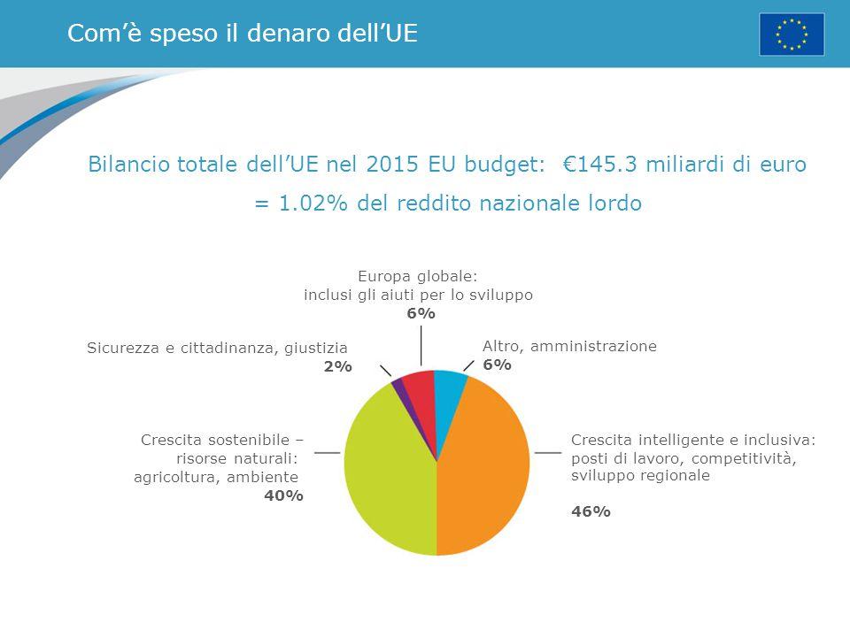 Com'è speso il denaro dell'UE Bilancio totale dell'UE nel 2015 EU budget: €145.3 miliardi di euro = 1.02% del reddito nazionale lordo Europa globale: