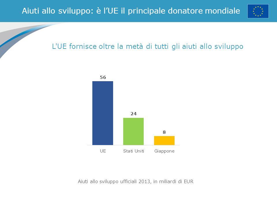 Aiuti allo sviluppo: è l'UE il principale donatore mondiale L'UE fornisce oltre la metà di tutti gli aiuti allo sviluppo Aiuti allo sviluppo ufficiali