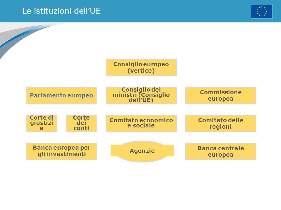 Le istituzioni dell'UE Parlamento europeo Corte di giustizi a Corte dei conti Comitato economico e sociale Comitato delle regioni Consiglio dei minist
