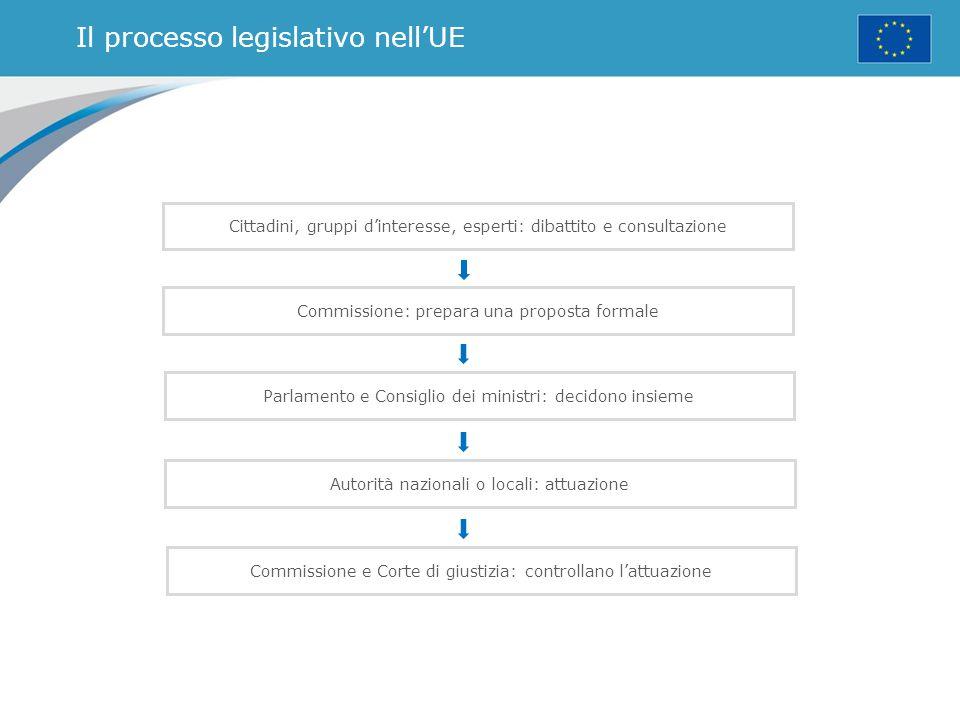 Il processo legislativo nell'UE Cittadini, gruppi d'interesse, esperti: dibattito e consultazione Commissione: prepara una proposta formale Parlamento