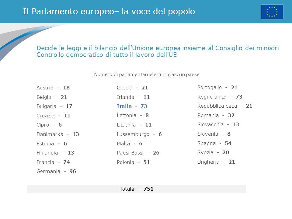 Il Parlamento europeo– la voce del popolo Numero di parlamentari eletti in ciascun paese Decide le leggi e il bilancio dell'Unione europea insieme al