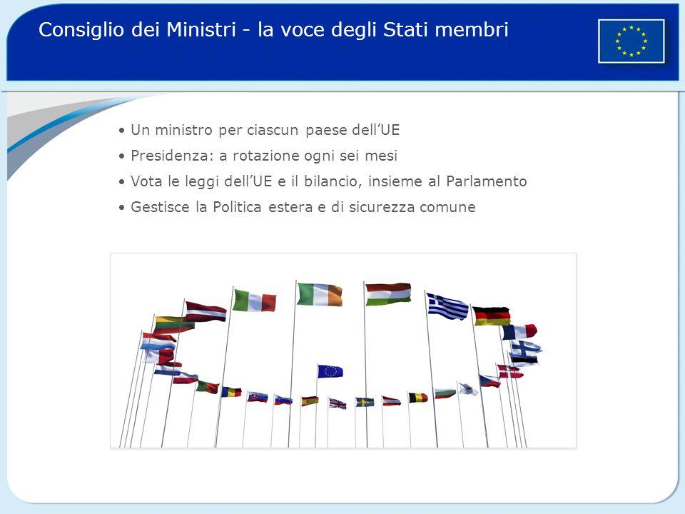Consiglio dei Ministri - la voce degli Stati membri Un ministro per ciascun paese dell'UE Presidenza: a rotazione ogni sei mesi Vota le leggi dell'UE