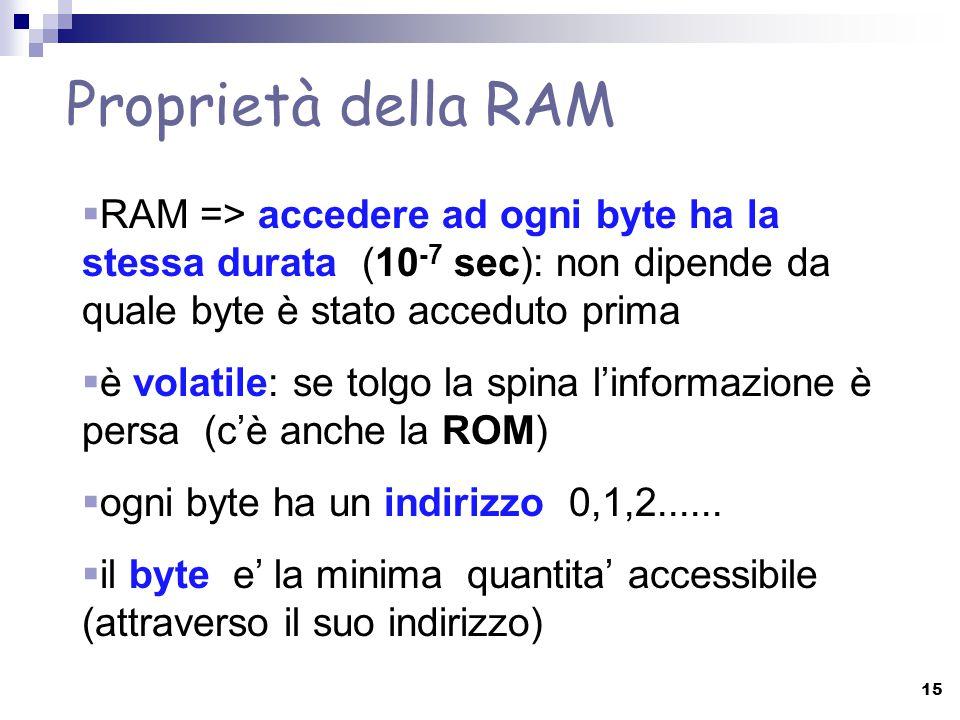  RAM => accedere ad ogni byte ha la stessa durata (10 -7 sec): non dipende da quale byte è stato acceduto prima  è volatile: se tolgo la spina l'inf