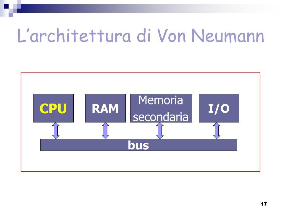 L'architettura di Von Neumann CPU RAM Memoria secondaria I/O bus 17