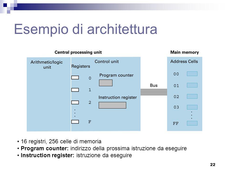Esempio di architettura 16 registri, 256 celle di memoria Program counter: indirizzo della prossima istruzione da eseguire Instruction register: istru