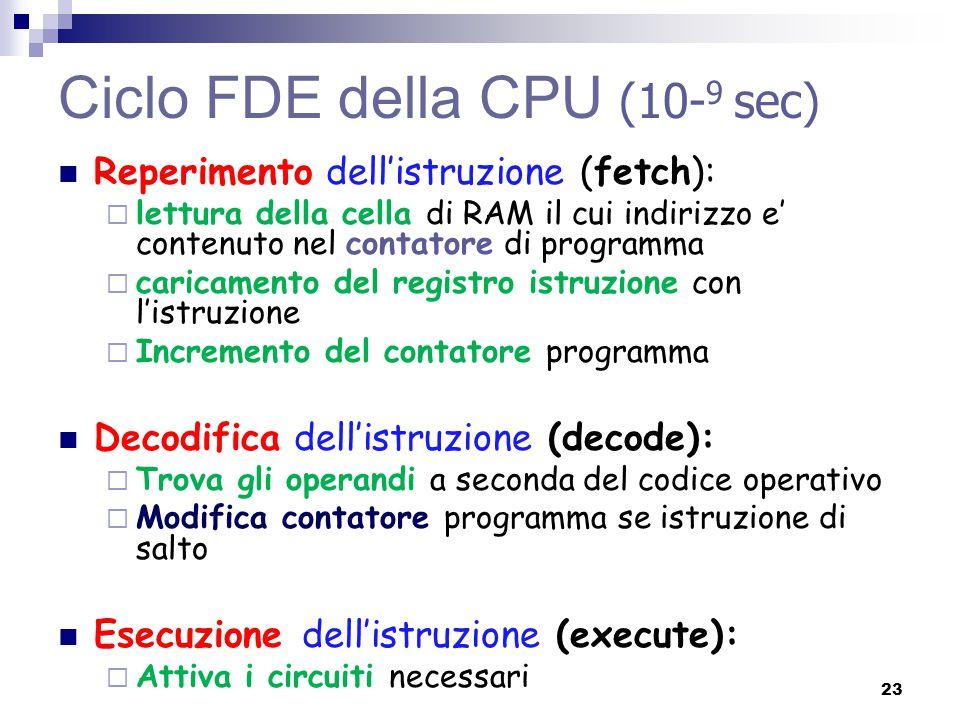 Ciclo FDE della CPU (10- 9 sec) Reperimento dell'istruzione (fetch):  lettura della cella di RAM il cui indirizzo e' contenuto nel contatore di progr