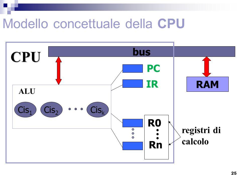 Modello concettuale della CPU Cis 1 Cis 2 Cis k PC IR R0 Rn bus RAM registri di calcolo CPU ALU 25