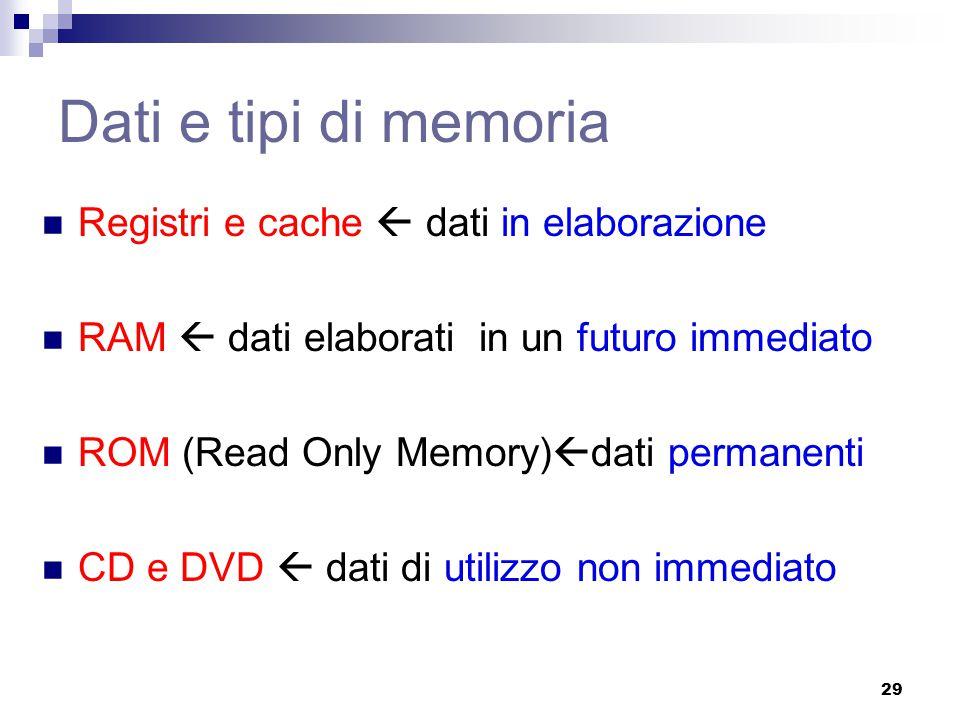 Dati e tipi di memoria Registri e cache  dati in elaborazione RAM  dati elaborati in un futuro immediato ROM (Read Only Memory)  dati permanenti CD