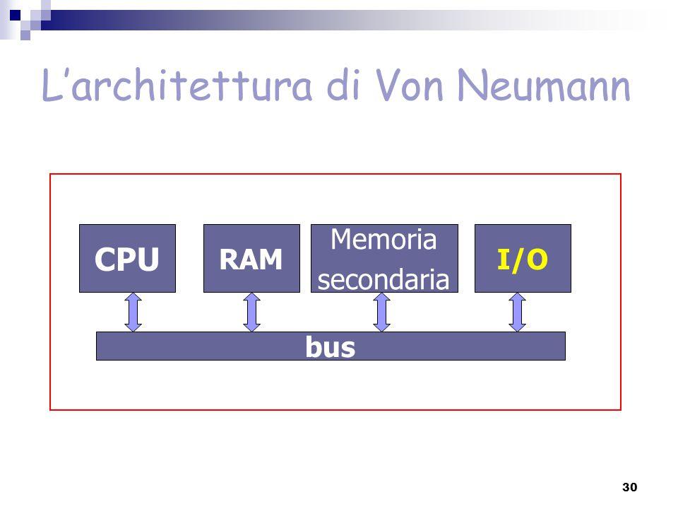 L'architettura di Von Neumann CPU RAM Memoria secondaria I/O bus 30