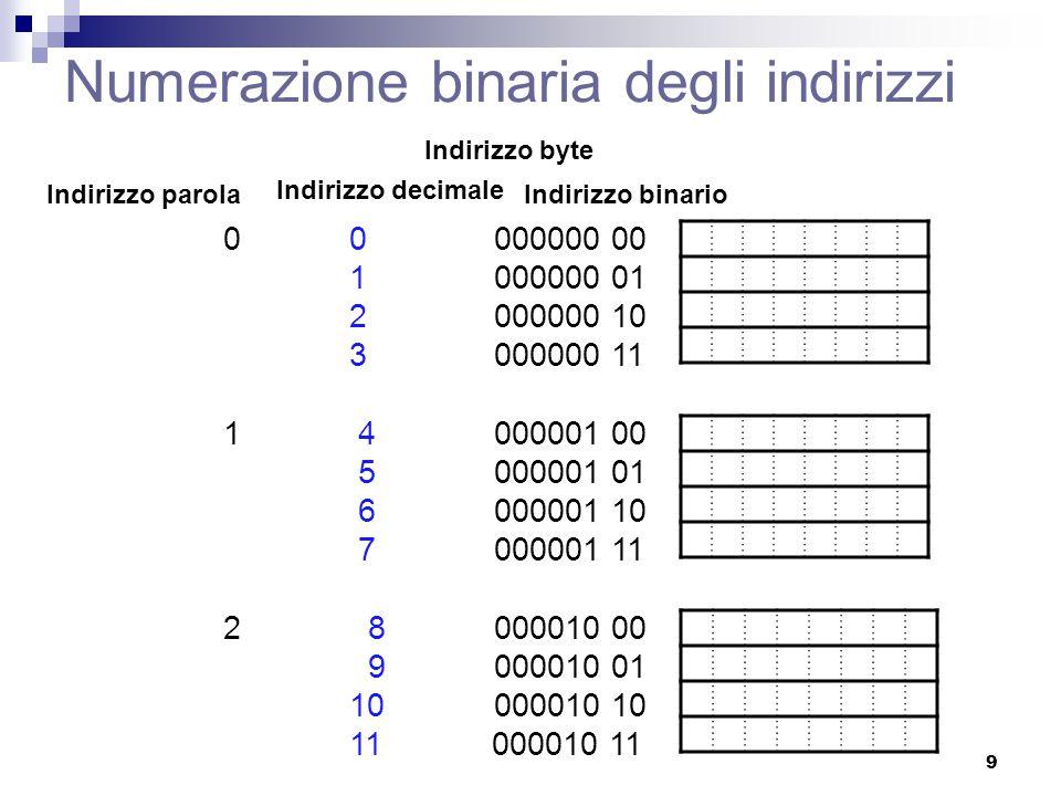Numerazione binaria degli indirizzi 0 0 000000 00 1 000000 01 2 000000 10 3 000000 11 1 4 000001 00 5 000001 01 6 000001 10 7 000001 11 2 8 000010 00