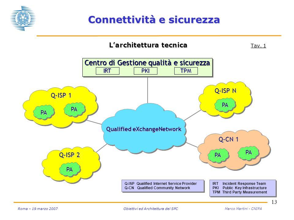 13 Roma – 19 marzo 2007 Obiettivi ed Architettura del SPC Roma – 19 marzo 2007 Obiettivi ed Architettura del SPC Marco Martini - CNIPA Connettività e