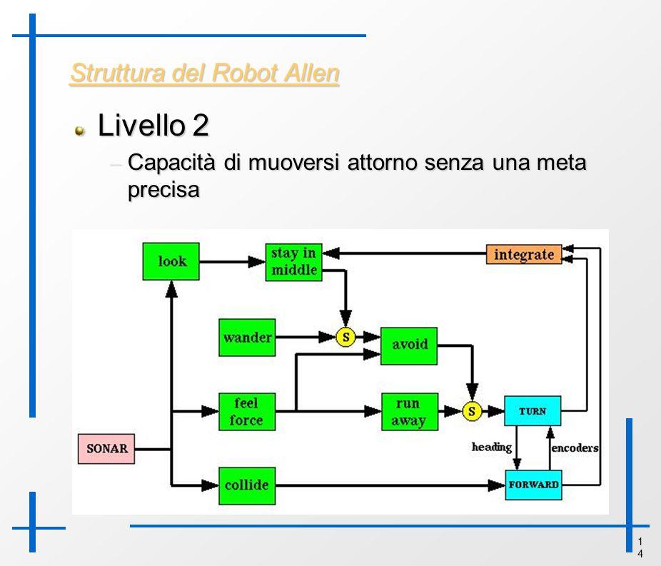 1414 Struttura del Robot Allen Livello 2 – Capacità di muoversi attorno senza una meta precisa