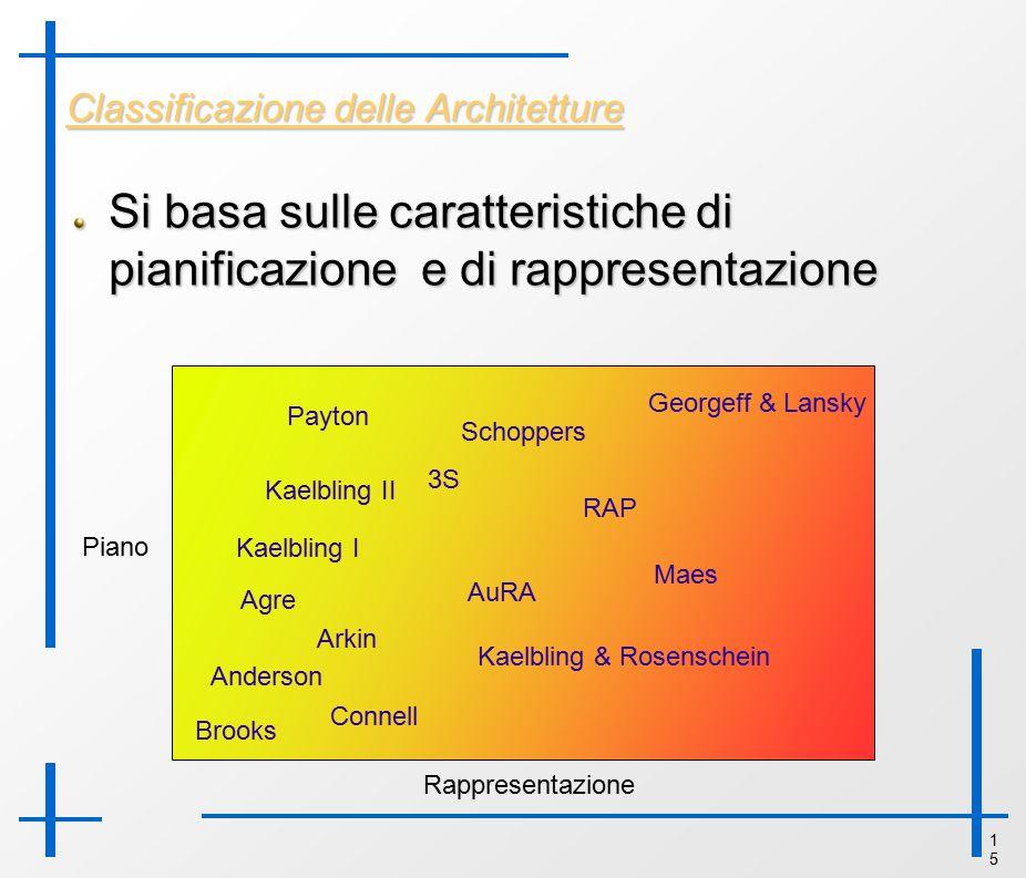 1515 Classificazione delle Architetture Si basa sulle caratteristiche di pianificazione e di rappresentazione Rappresentazione Piano Brooks Anderson A