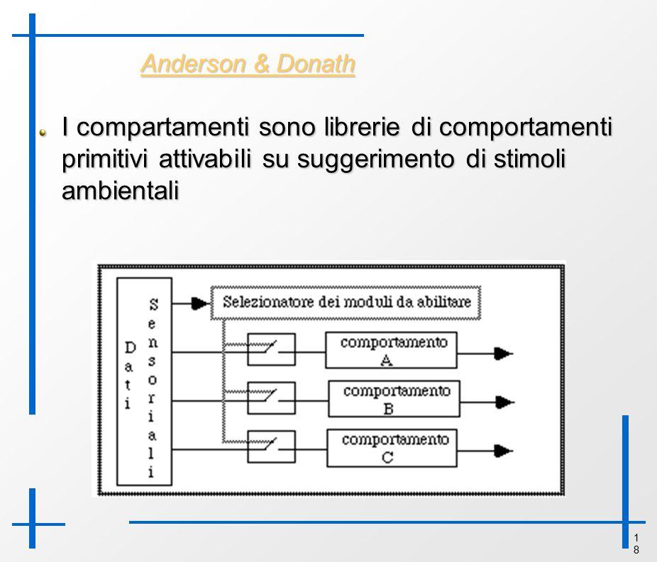 1818 Anderson & Donath I compartamenti sono librerie di comportamenti primitivi attivabili su suggerimento di stimoli ambientali