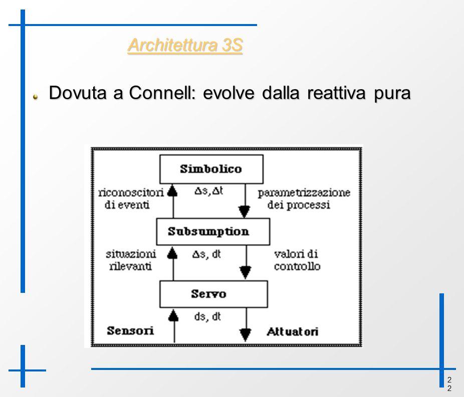 2 Architettura 3S Dovuta a Connell: evolve dalla reattiva pura