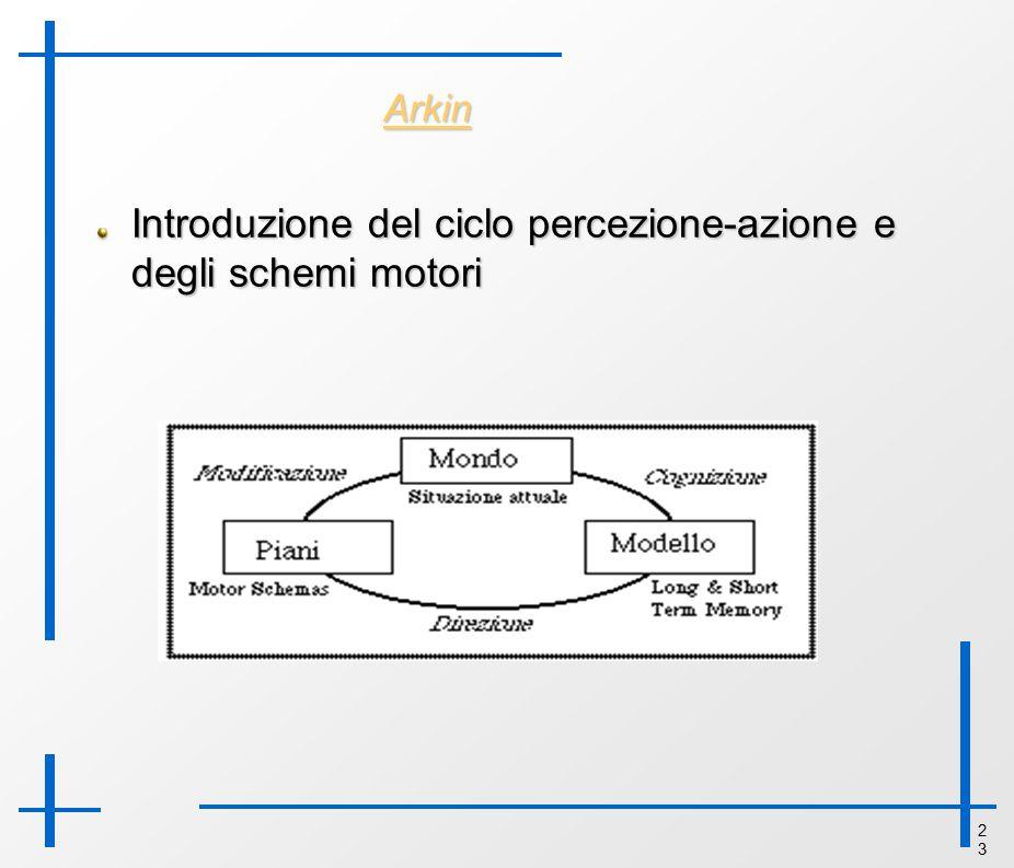 2323 Arkin Introduzione del ciclo percezione-azione e degli schemi motori