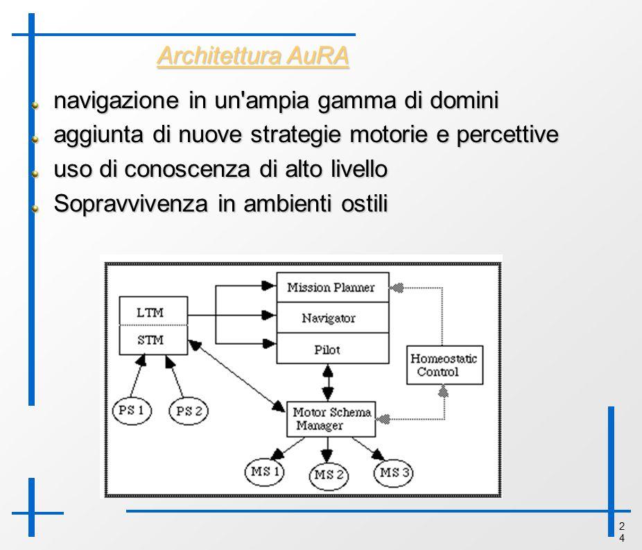2424 Architettura AuRA navigazione in un'ampia gamma di domini aggiunta di nuove strategie motorie e percettive uso di conoscenza di alto livello Sopr