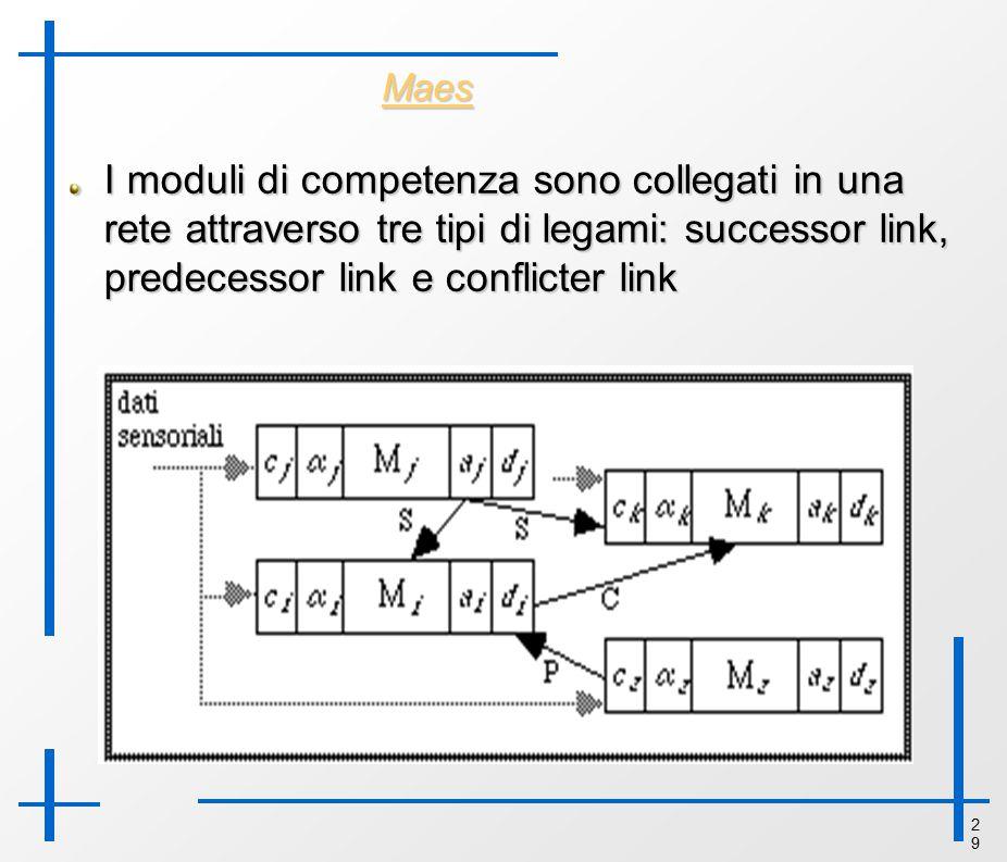 2929 Maes I moduli di competenza sono collegati in una rete attraverso tre tipi di legami: successor link, predecessor link e conflicter link
