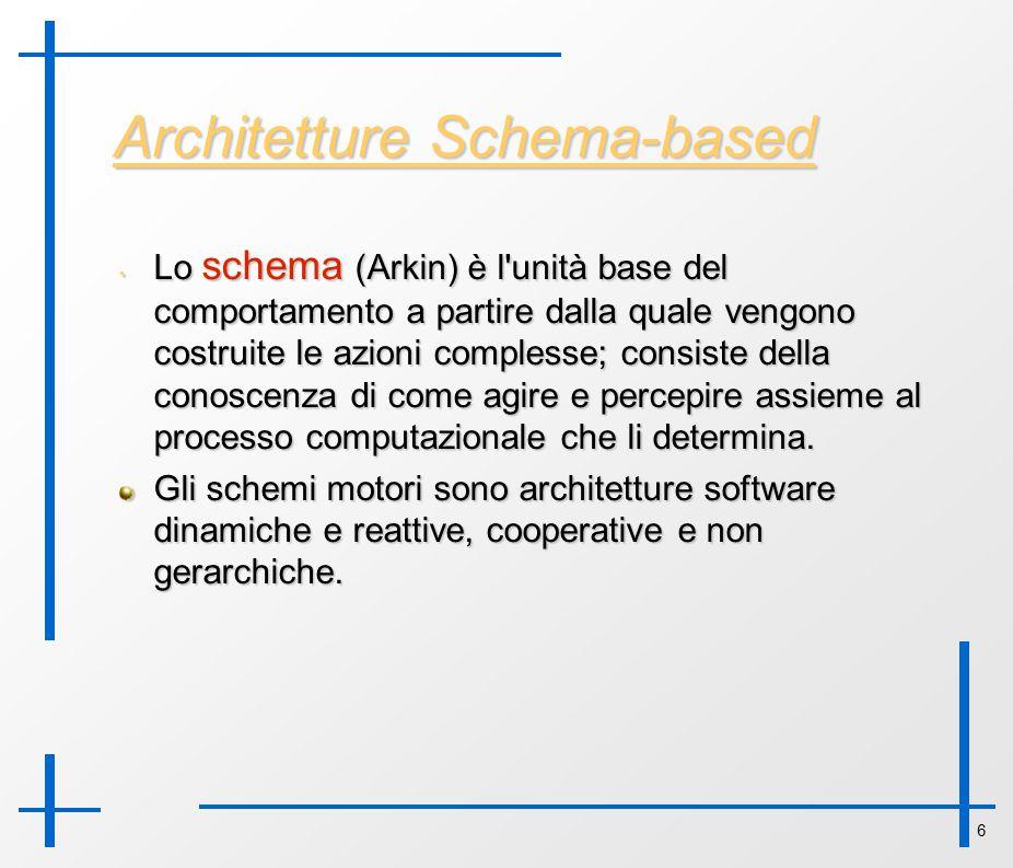 6 Architetture Schema-based Lo schema (Arkin) è l'unità base del comportamento a partire dalla quale vengono costruite le azioni complesse; consiste d