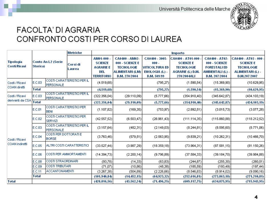 5 FACOLTA' DI AGRARIA CONFRONTO RICAVI PER CORSO DI LAUREA Università Politecnica delle Marche